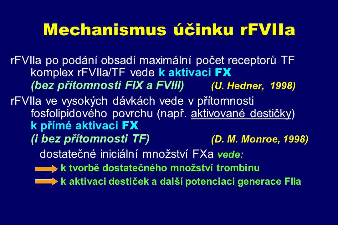 Mechanismus účinku rFVIIa