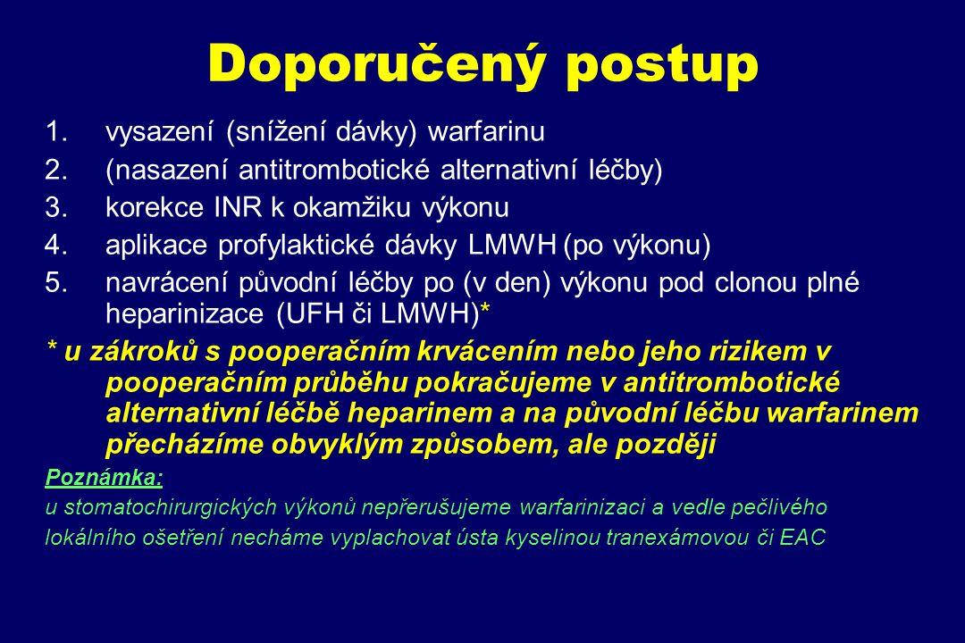 Doporučený postup vysazení (snížení dávky) warfarinu