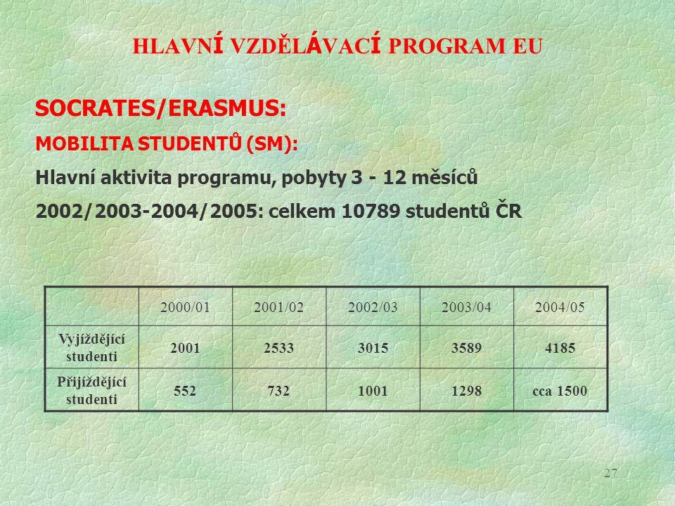 MOBILITA STUDENTŮ (SM) Vyjíždějící studenti – nové státy EU