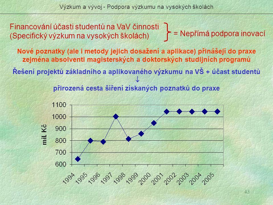 Výzkum a vývoj - Podpora výzkumu na vysokých školách