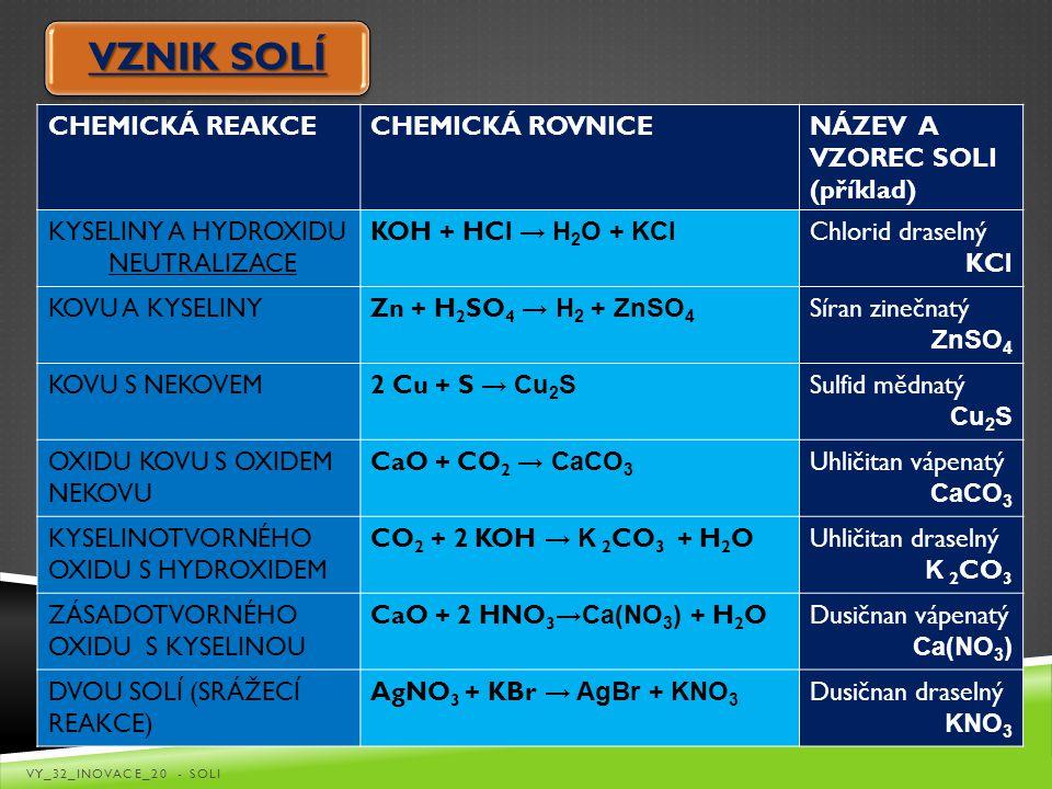 VZNIK SOLÍ CHEMICKÁ REAKCE CHEMICKÁ ROVNICE