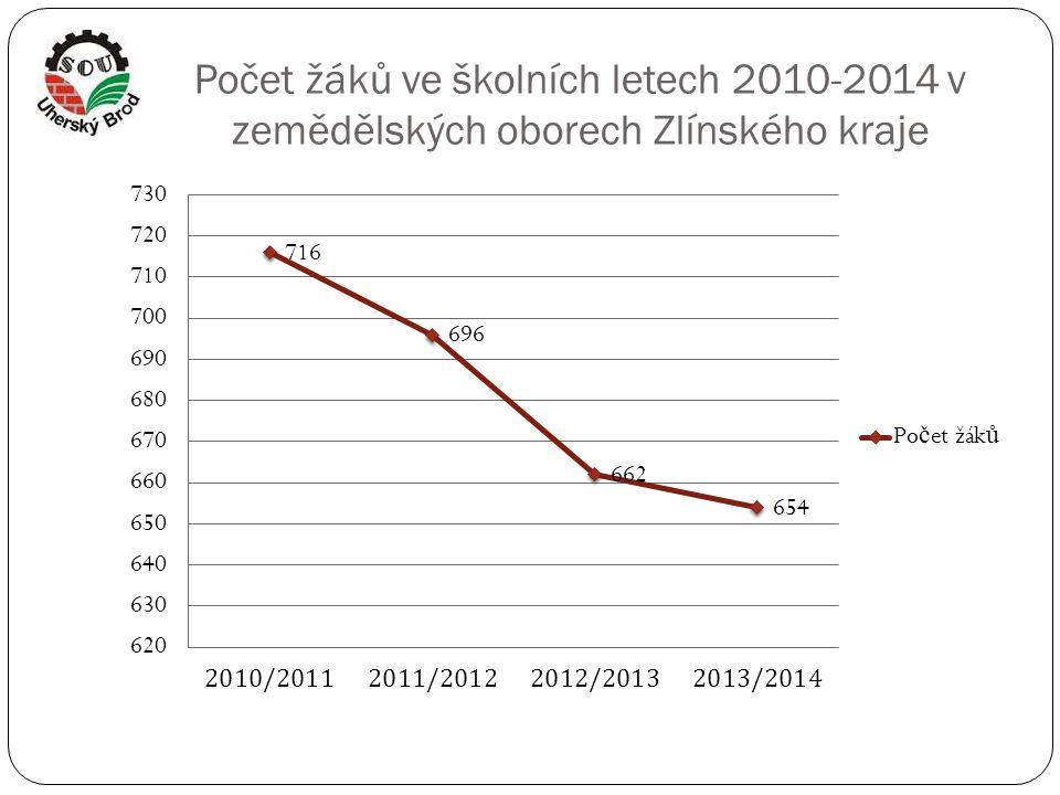 Počet žáků ve školních letech 2010-2014 v zemědělských oborech Zlínského kraje