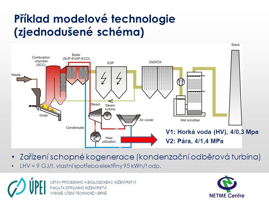 Příklad modelové technologie (zjednodušené schéma)