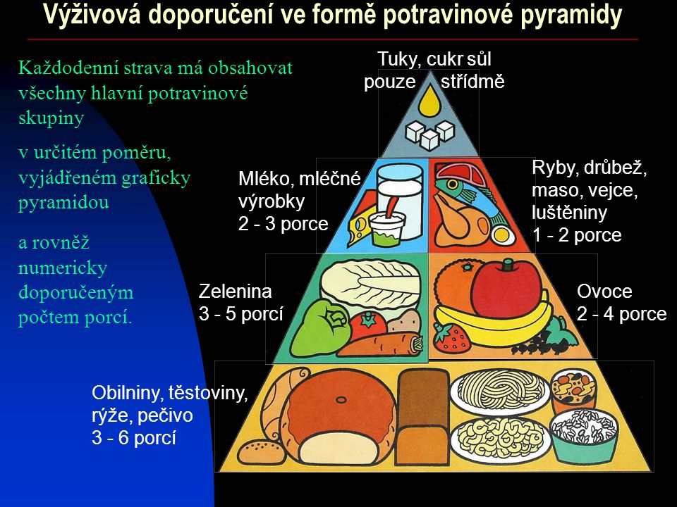 Výživová doporučení ve formě potravinové pyramidy