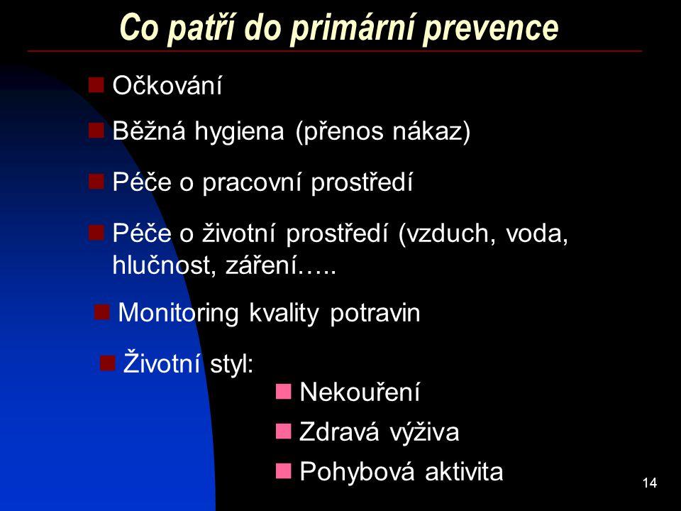 Co patří do primární prevence