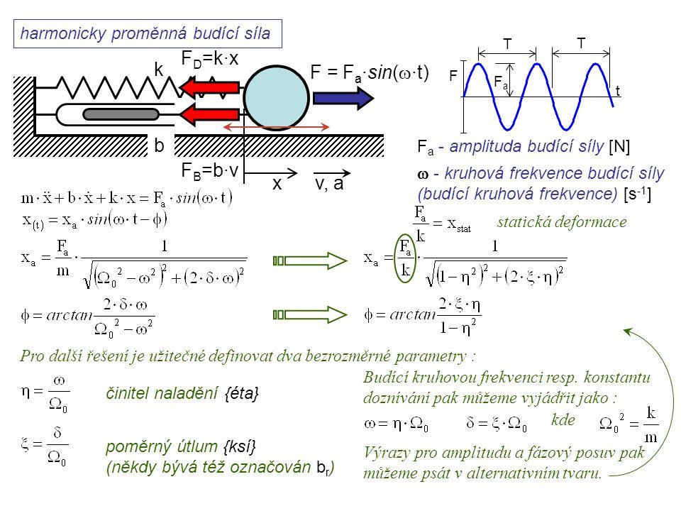 FD=k·x k F = Fa·sin(w·t) b FB=b·v x v, a Dynamika I, 12. přednáška