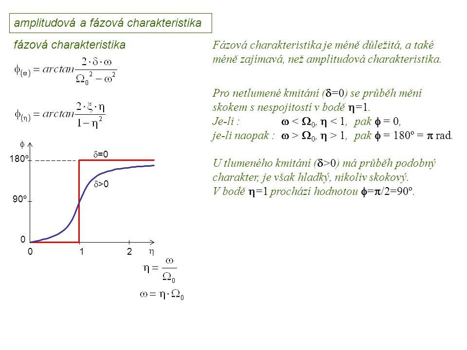 amplitudová a fázová charakteristika