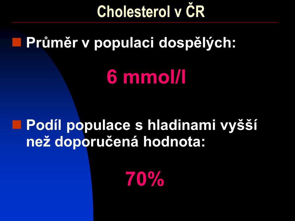 6 mmol/l 70% Cholesterol v ČR Průměr v populaci dospělých: