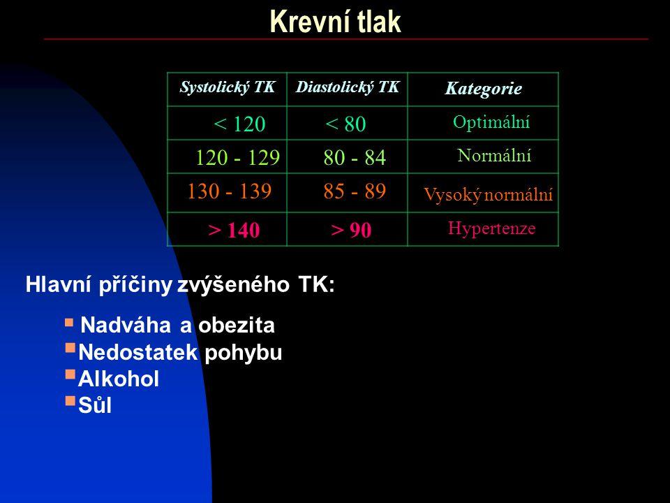 Krevní tlak < 120 < 80 120 - 129 80 - 84 130 - 139 85 - 89