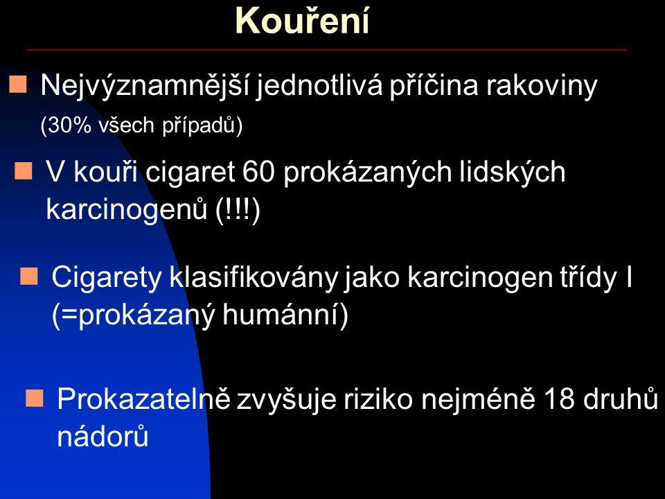 Kouření Nejvýznamnější jednotlivá příčina rakoviny (30% všech případů)