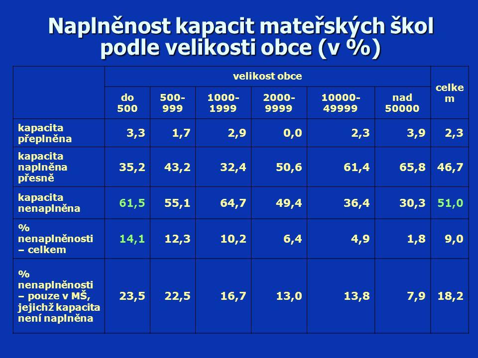 Naplněnost kapacit mateřských škol podle velikosti obce (v %)