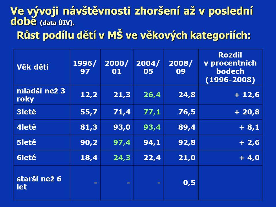 Ve vývoji návštěvnosti zhoršení až v poslední době (data ÚIV)