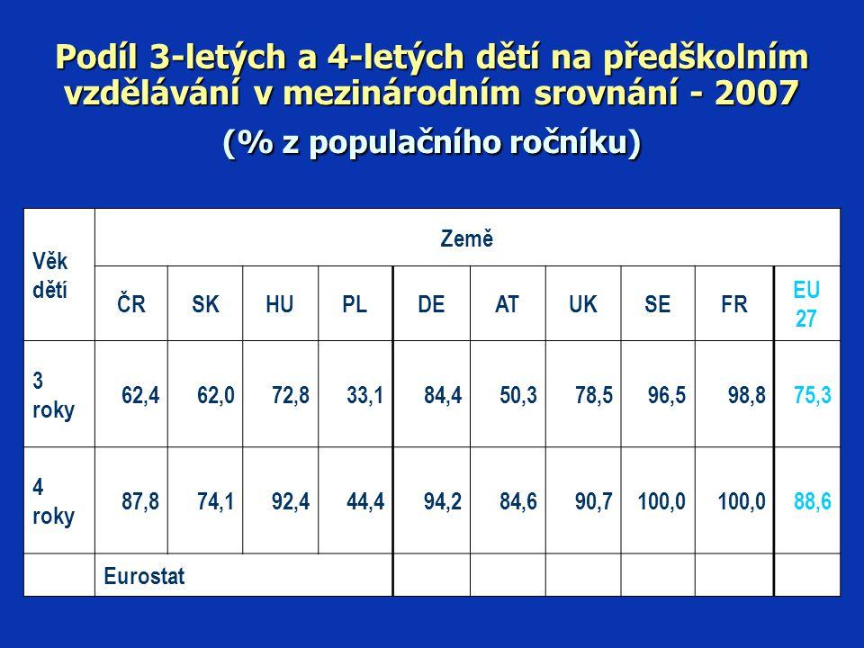 Podíl 3-letých a 4-letých dětí na předškolním vzdělávání v mezinárodním srovnání - 2007 (% z populačního ročníku)