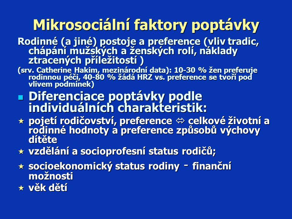 Mikrosociální faktory poptávky