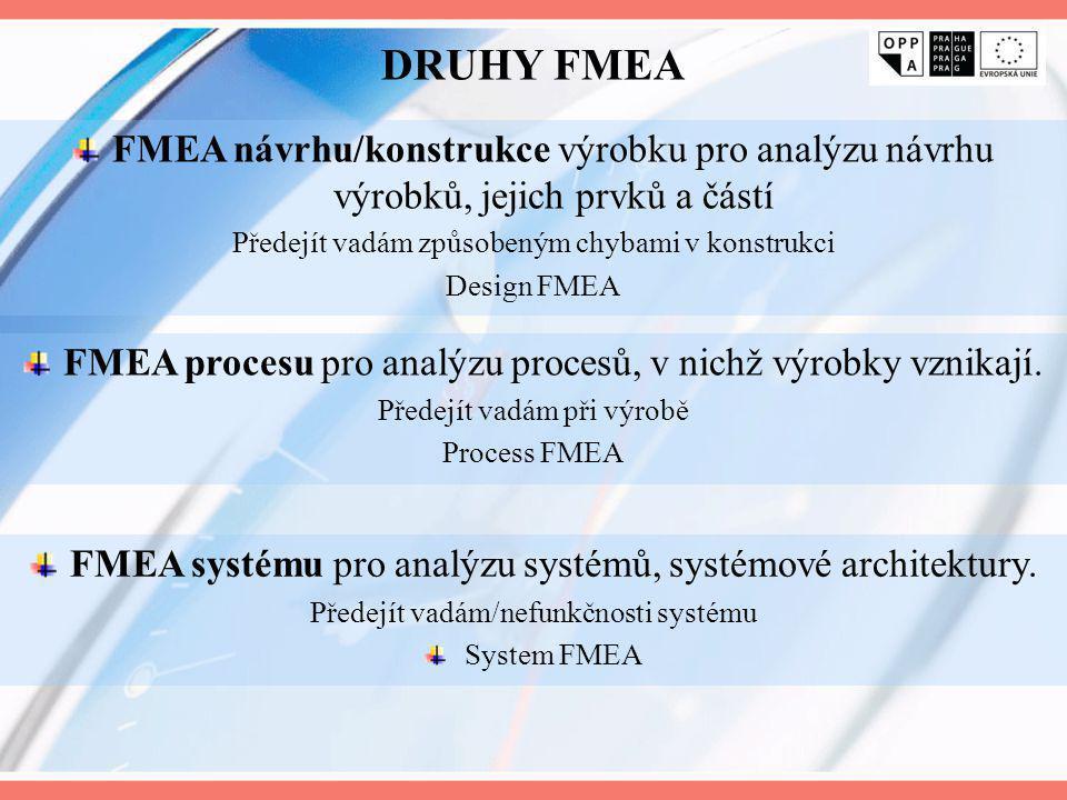 DRUHY FMEA FMEA návrhu/konstrukce výrobku pro analýzu návrhu výrobků, jejich prvků a částí. Předejít vadám způsobeným chybami v konstrukci.