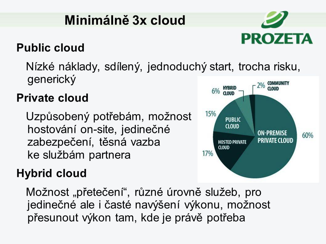 Minimálně 3x cloud Public cloud