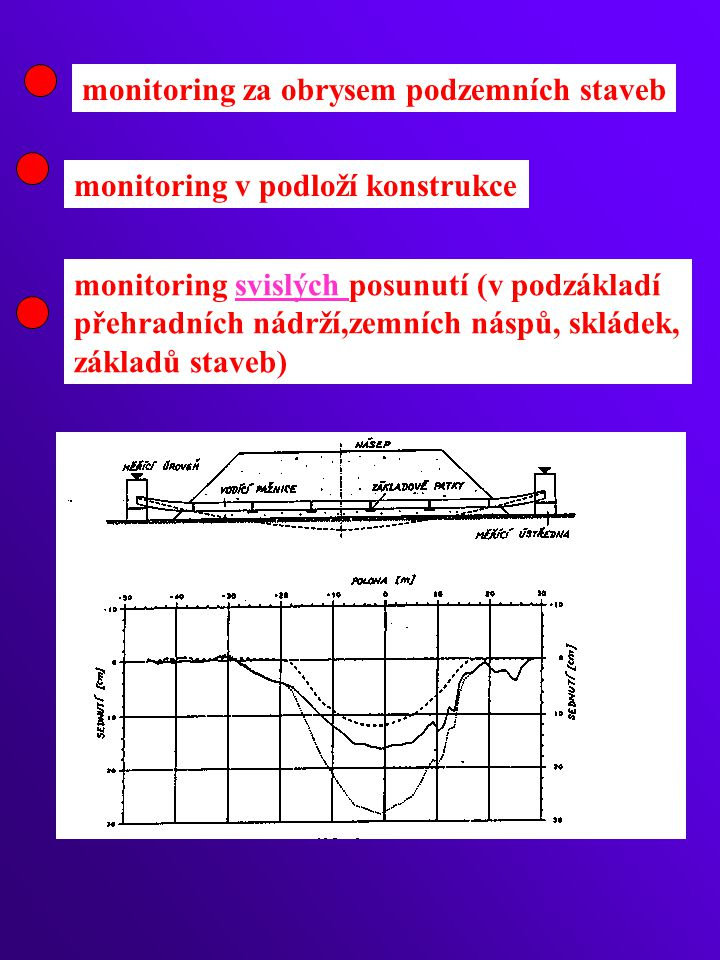 monitoring za obrysem podzemních staveb