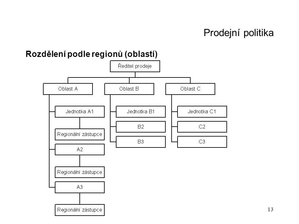 Prodejní politika Rozdělení podle regionů (oblastí)