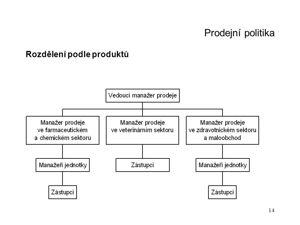 Prodejní politika Rozdělení podle produktů