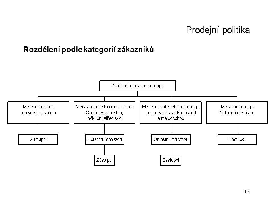 Prodejní politika Rozdělení podle kategorií zákazníků