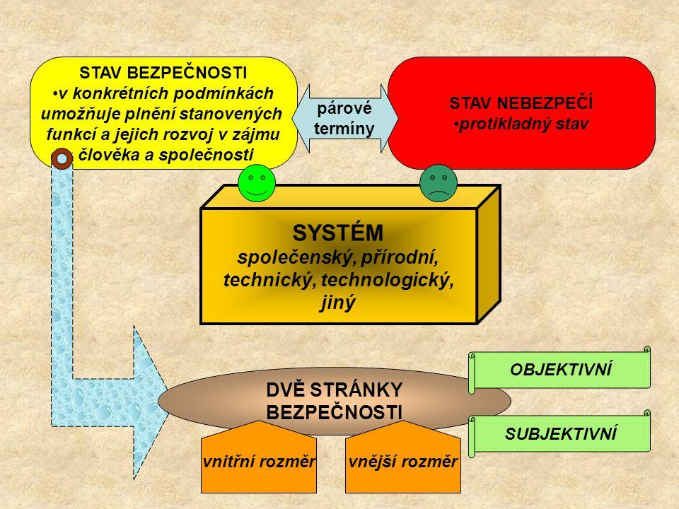 SYSTÉM společenský, přírodní, technický, technologický, jiný