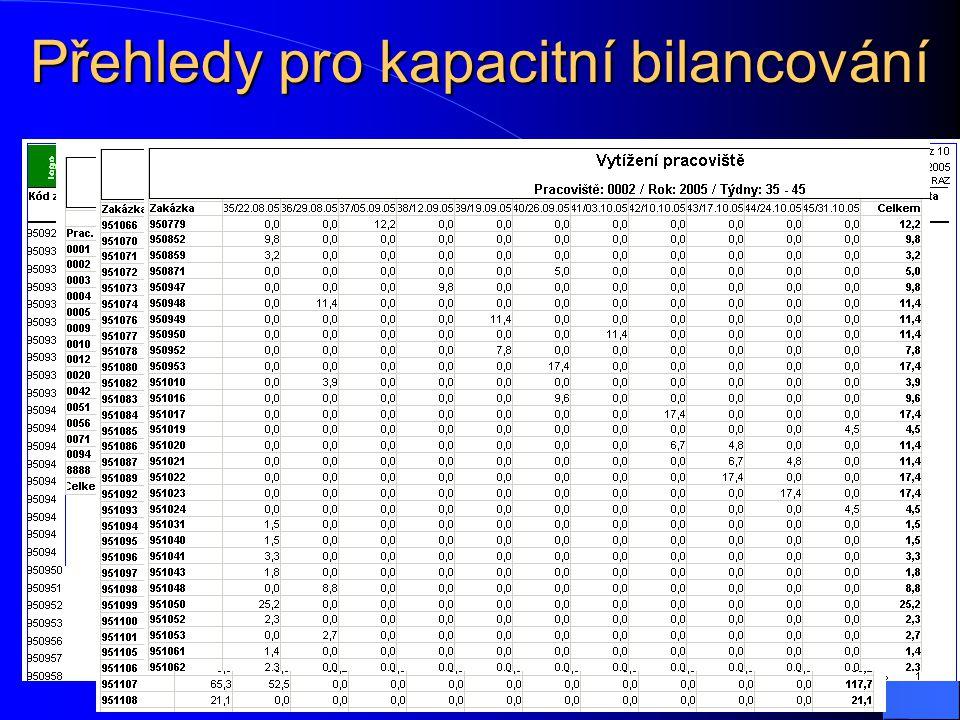 Přehledy pro kapacitní bilancování