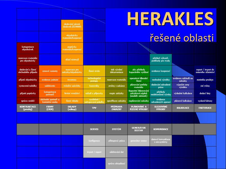 HERAKLES řešené oblasti