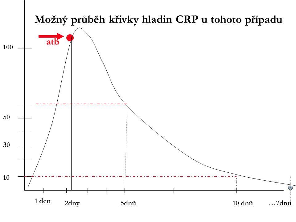 Možný průběh křivky hladin CRP u tohoto případu