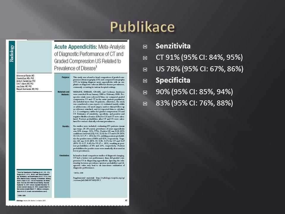 Publikace Senzitivita CT 91% (95% CI: 84%, 95%)