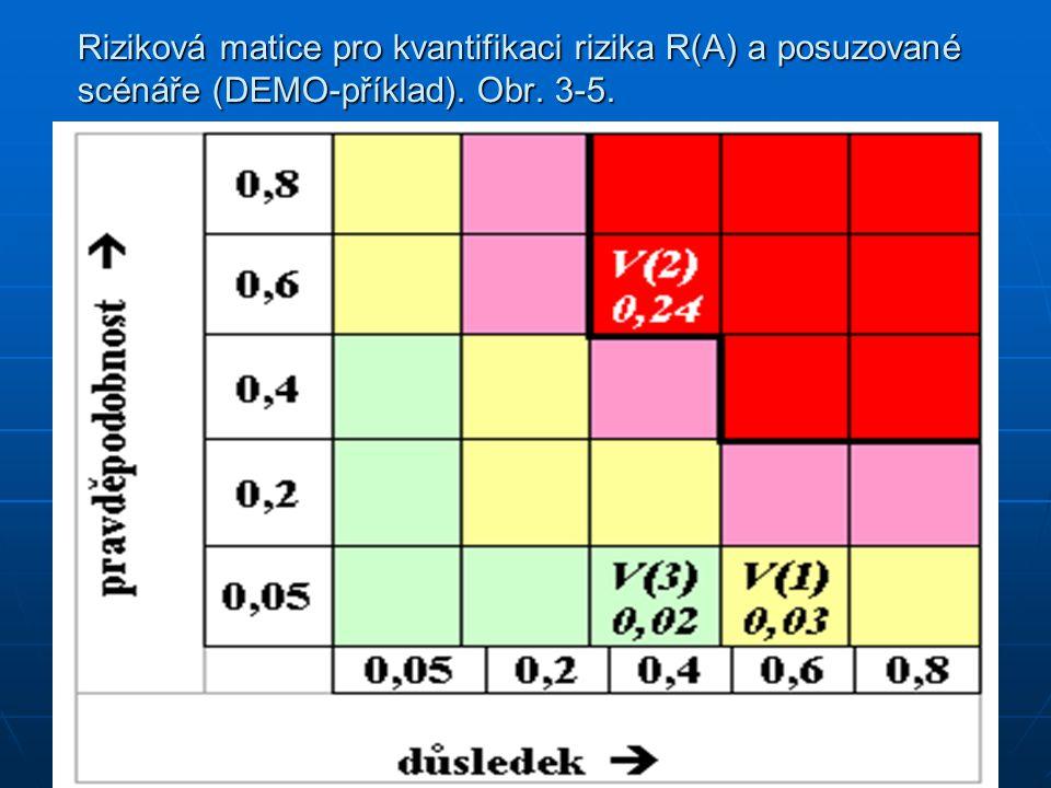 Riziková matice pro kvantifikaci rizika R(A) a posuzované scénáře (DEMO-příklad). Obr. 3-5.