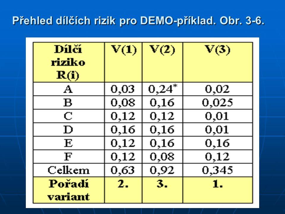 Přehled dílčích rizik pro DEMO-příklad. Obr. 3-6.