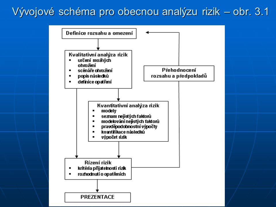 Vývojové schéma pro obecnou analýzu rizik – obr. 3.1