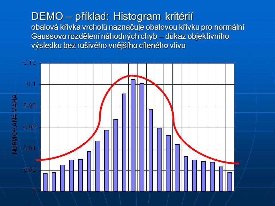 DEMO – příklad: Histogram kritérií obalová křivka vrcholů naznačuje obalovou křivku pro normální Gaussovo rozdělení náhodných chyb – důkaz objektivního výsledku bez rušivého vnějšího cíleného vlivu