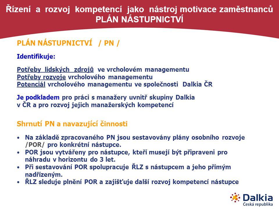 Řízení a rozvoj kompetencí jako nástroj motivace zaměstnanců PLÁN NÁSTUPNICTVÍ
