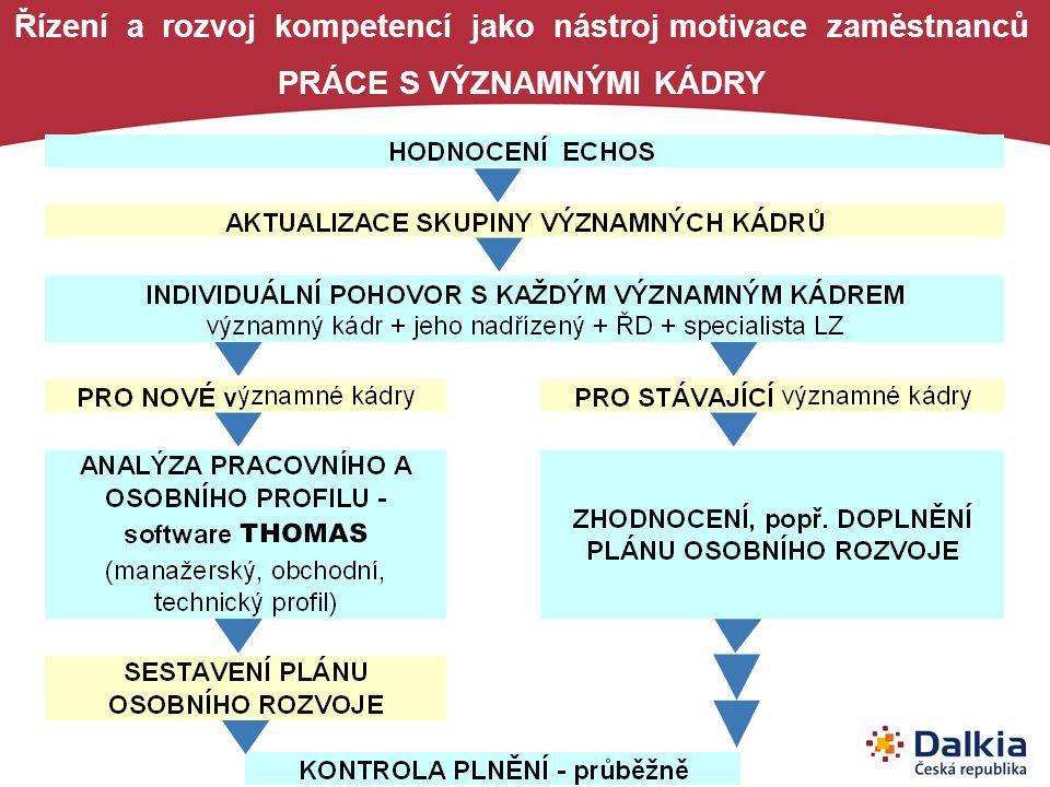 Řízení a rozvoj kompetencí jako nástroj motivace zaměstnanců