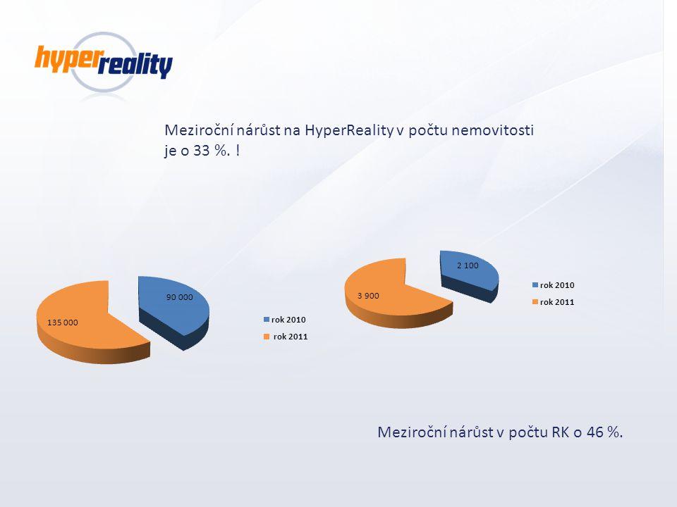 Meziroční nárůst na HyperReality v počtu nemovitosti je o 33 %. !