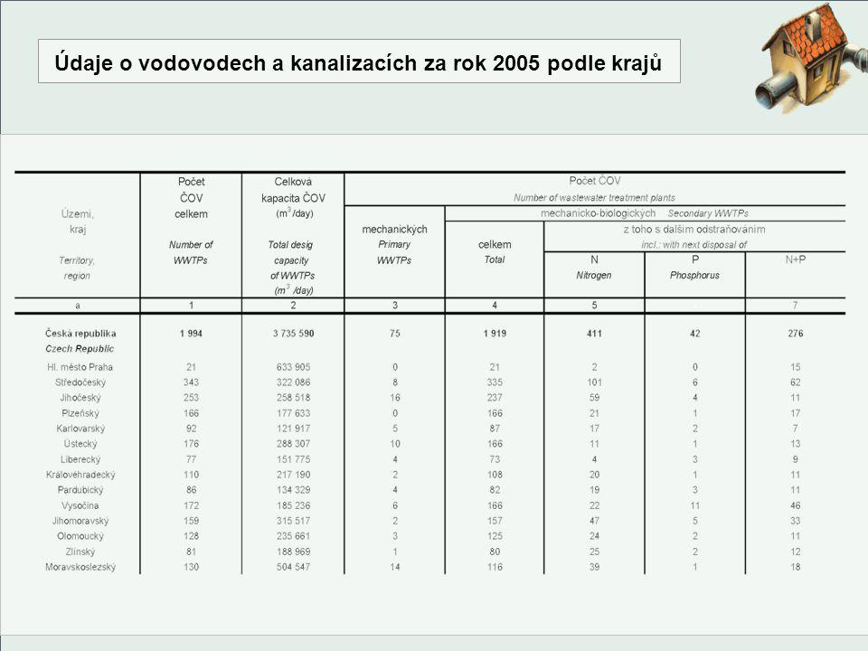 Údaje o vodovodech a kanalizacích za rok 2005 podle krajů