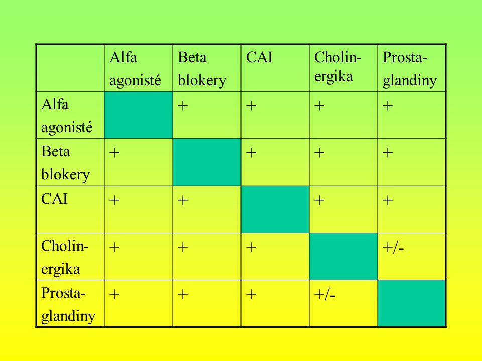 + +/- Alfa agonisté Beta blokery CAI Cholin-ergika Prosta- glandiny