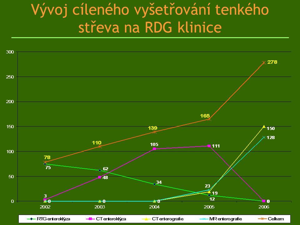 Vývoj cíleného vyšetřování tenkého střeva na RDG klinice