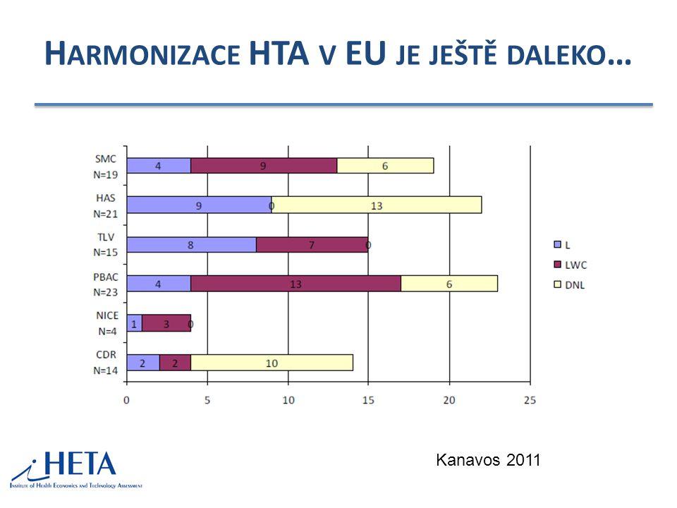 Harmonizace HTA v EU je ještě daleko…
