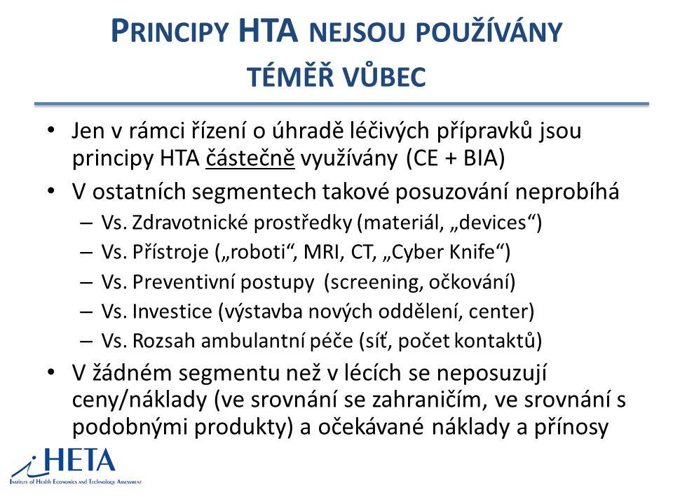 Principy HTA nejsou používány téměř vůbec
