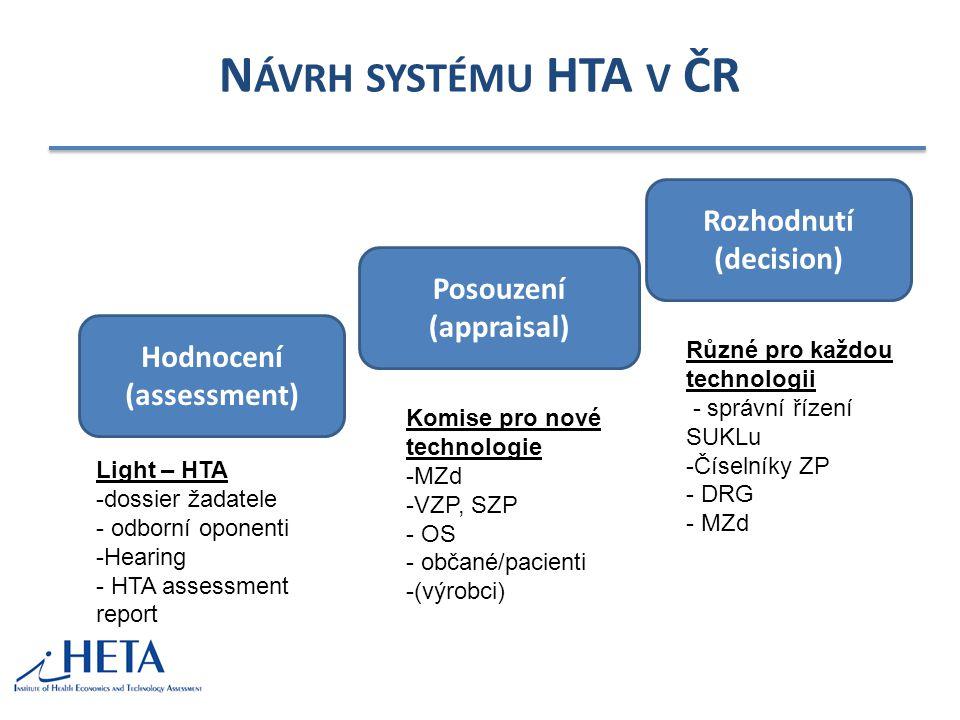 Návrh systému HTA v ČR Rozhodnutí (decision) Posouzení (appraisal)