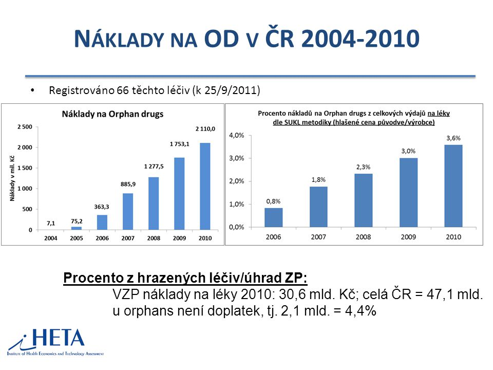 Náklady na OD v ČR 2004-2010 Procento z hrazených léčiv/úhrad ZP:
