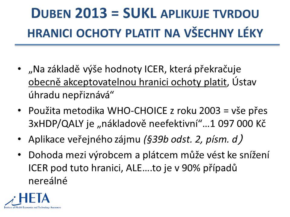Duben 2013 = SUKL aplikuje tvrdou hranici ochoty platit na všechny léky
