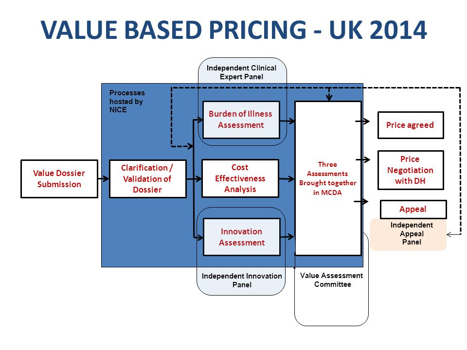 VALUE BASED PRICING - UK 2014