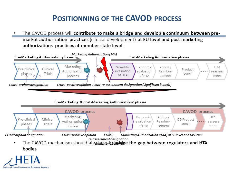 Positionning of the CAVOD process