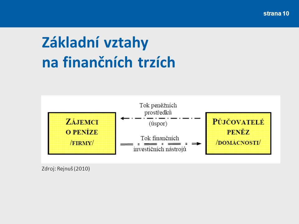 Základní vztahy na finančních trzích