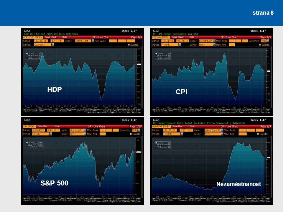 HDP CPI S&P 500 Nezaměstnanost