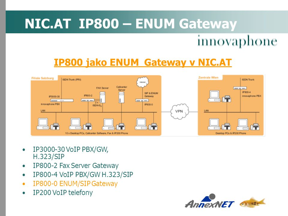 NIC.AT IP800 – ENUM Gateway IP800 jako ENUM Gateway v NIC.AT