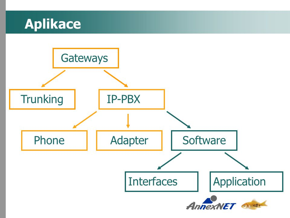 Aplikace Gateways Trunking IP-PBX Adapter Phone Software Application